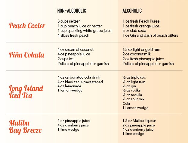 CocktailsAndMocktailsRecipeChart.jpg.jpe