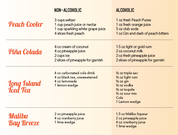 fun drink recipes with and without alcohol berks county living